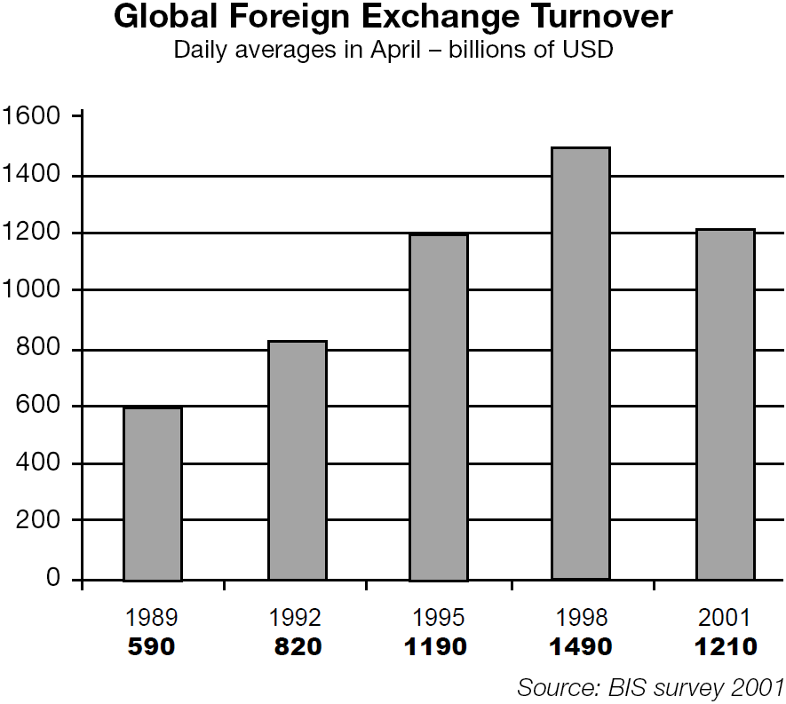 Chart 1 Global Foreign Exchange Turnover