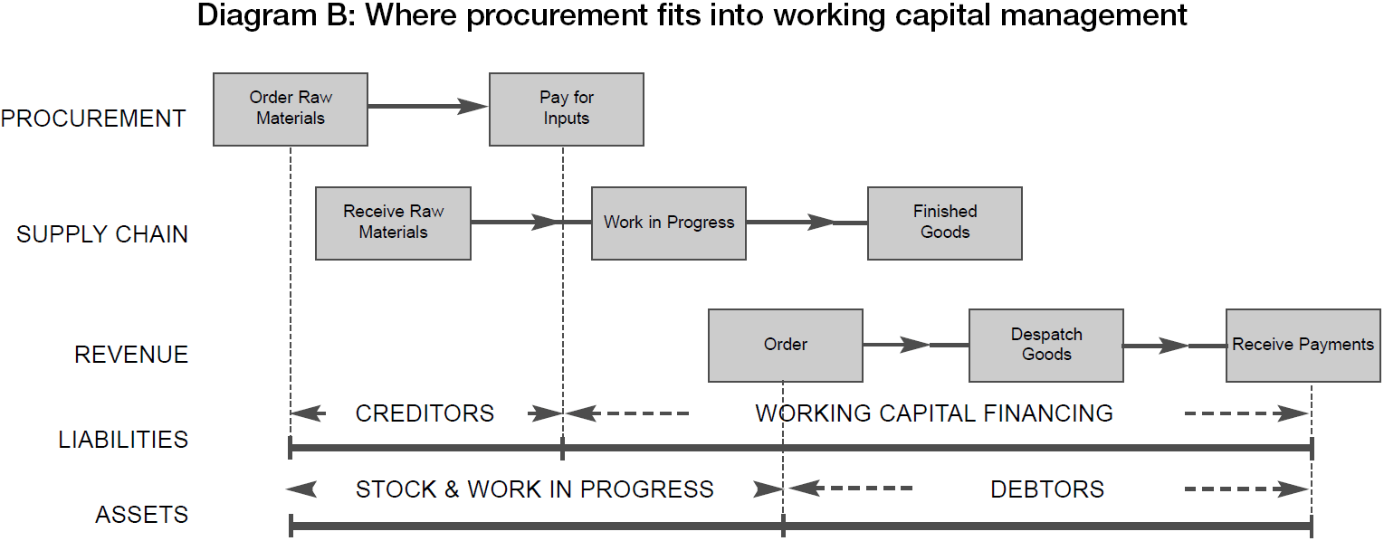 Working capital management treasury today diagram b where procurement fits into working capital management ccuart Image collections