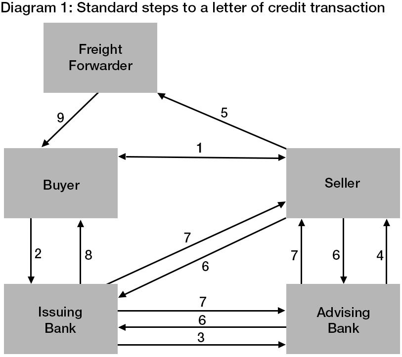 Trade Finance  U2013 Letters Of Credit