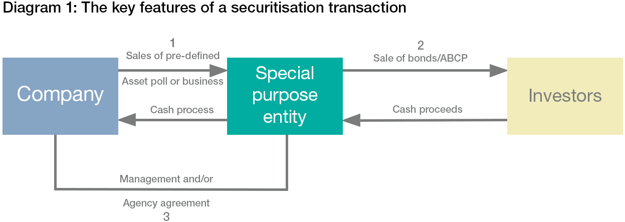 securitisation in property Real estate securitisation in south  the current south african legislative environment to establish whether securitisation can be supported as a property finance .