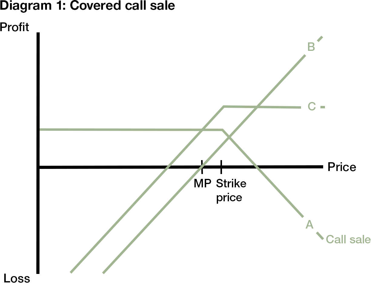 using long term covered call options