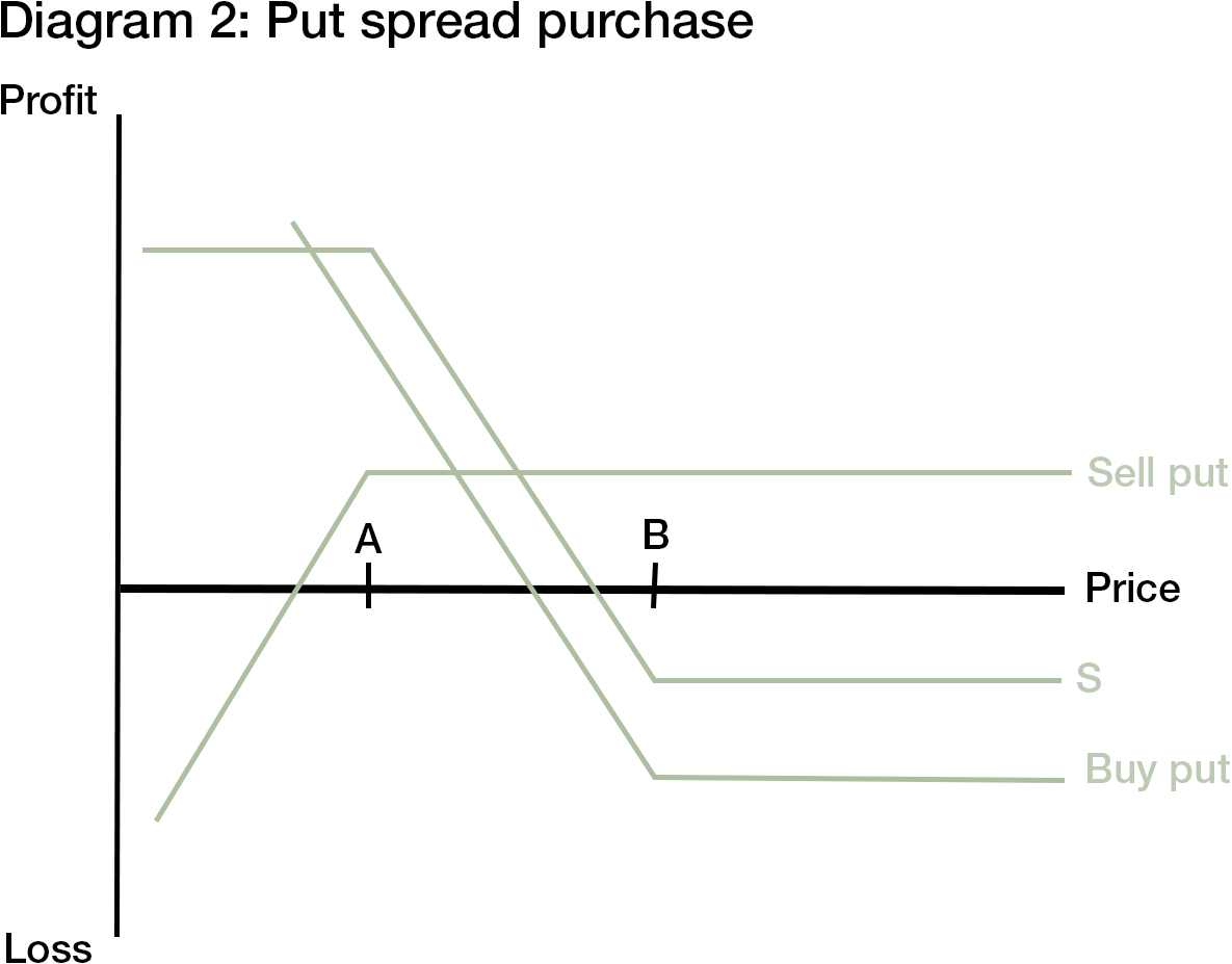 Option Strategies Bear Spread Strategies