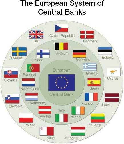meaning of central banking system