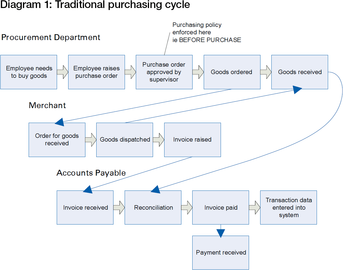 The Purchasing Cycle
