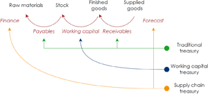 Diagram 4: The diagram shows how the role of the treasury has evolved in relation to the financial supply chain