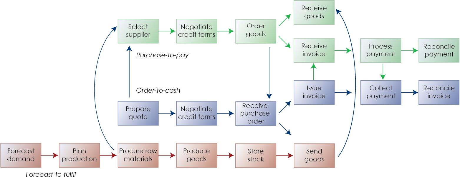 Supply Chain Process Diagram | www.pixshark.com - Images ...