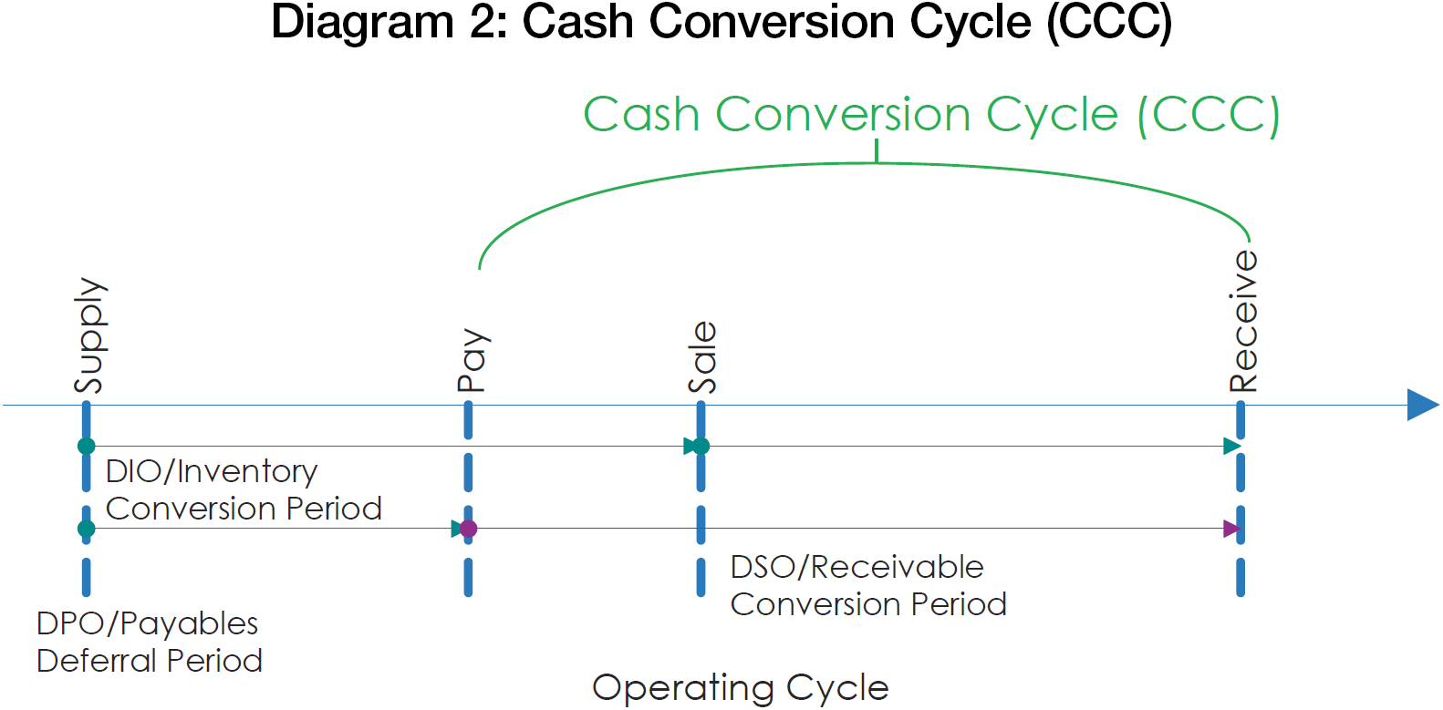 cash conversion cycle Decomposes working capital investments in revenue and cash conversion cycle effects • case study of a listed firm that reduced working capital investments in $ 1.