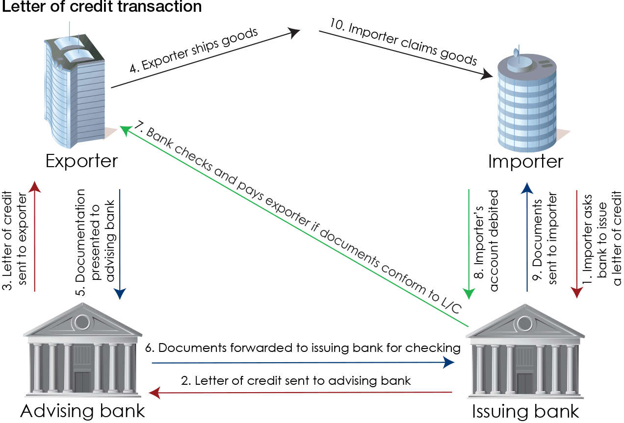 Letter Of Credit Diagram Wiring Diagram Pictures