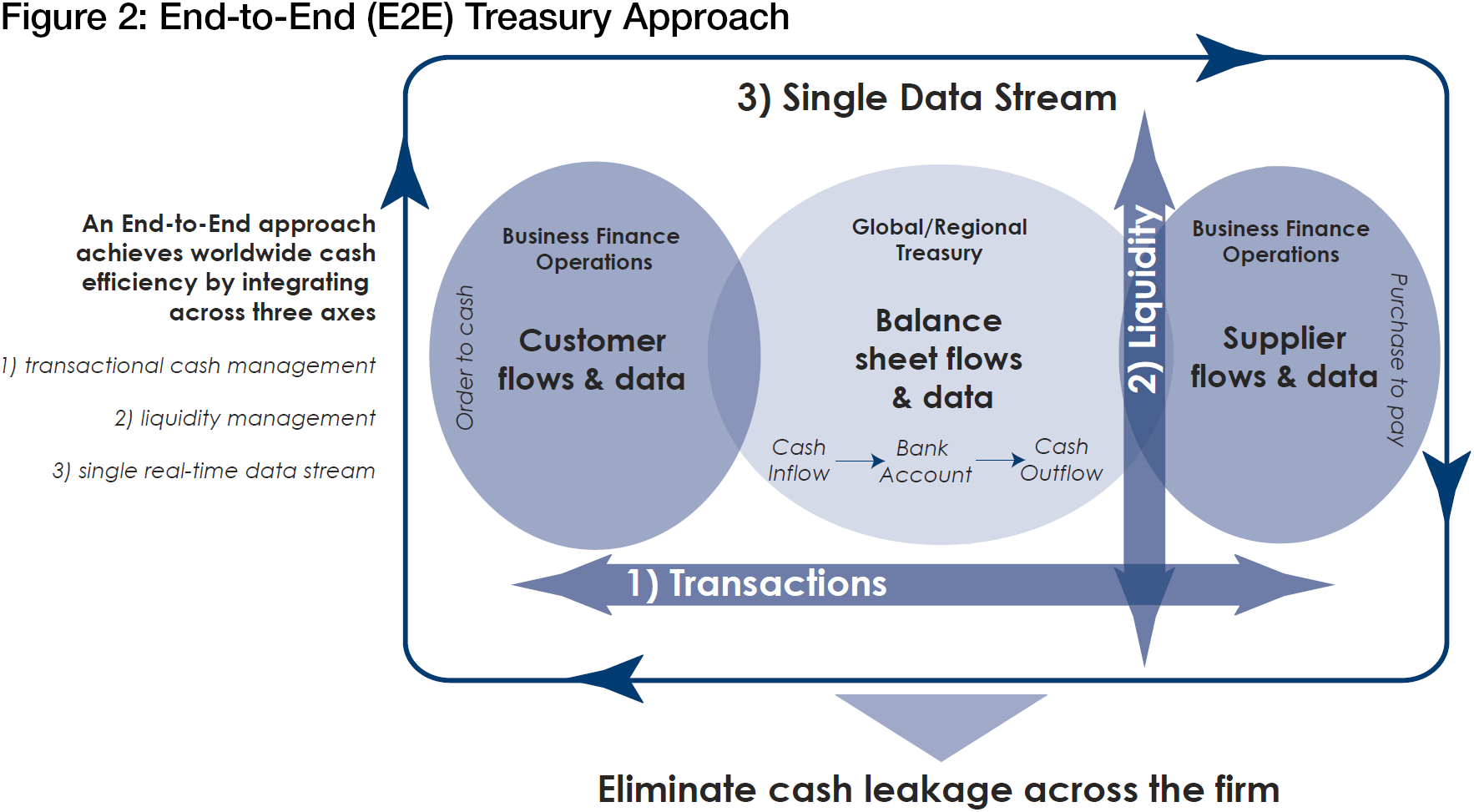 Technology Management Image: Taking An End-to-end Approach