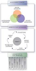 Diagram 1: SunGard AvantGard Receivables: main components diagram