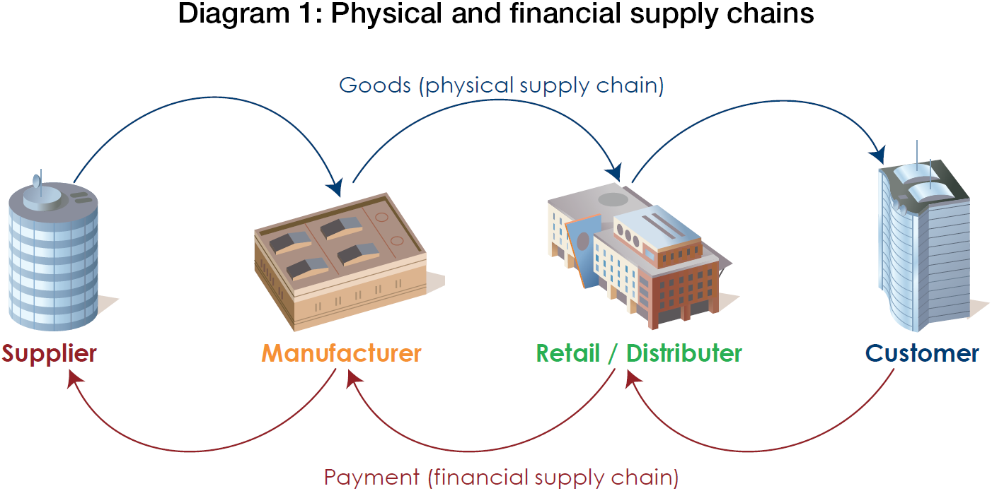 Overview Of The Financial Supply Chain