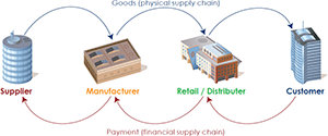 Diagram 1: The entire financial supply chain