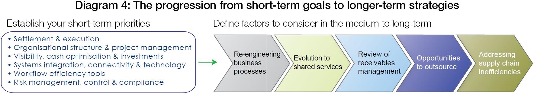 Driving efficiencies for post-merger treasury integration | Treasury