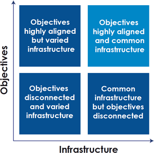 Diagram 1: Objectives and Infrastructures