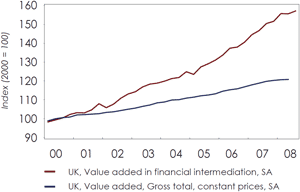 Chart 2: British economy more vulnerable to current credit crisis due to position as premier financial centre