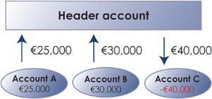 Diagram 1: Physical cash pooling