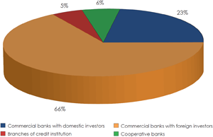 Chart 1: Banks operating in Poland