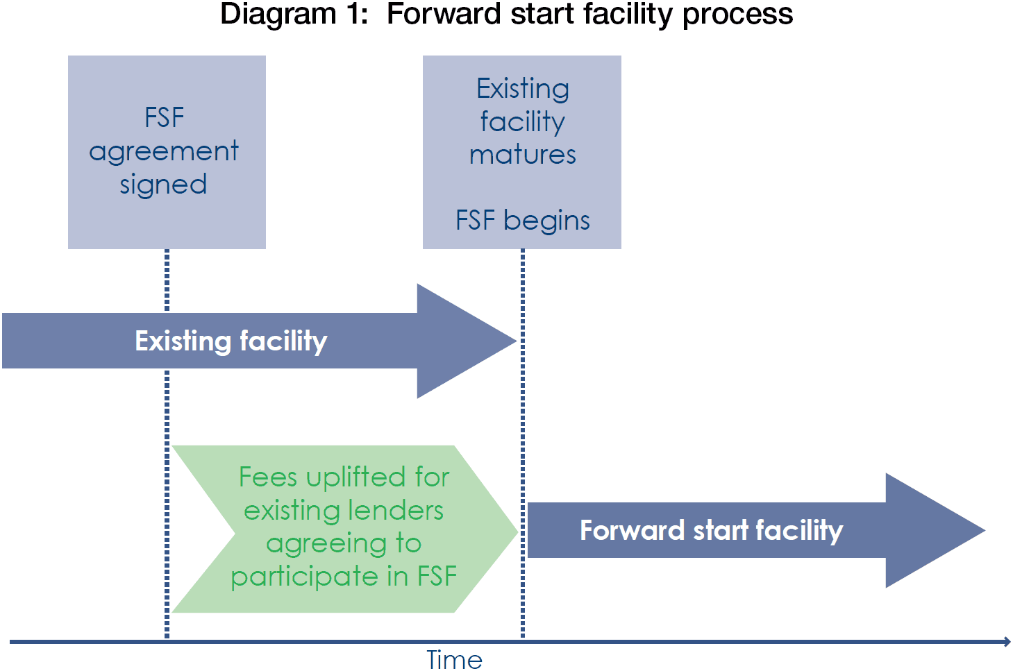 Forward Start Facilities