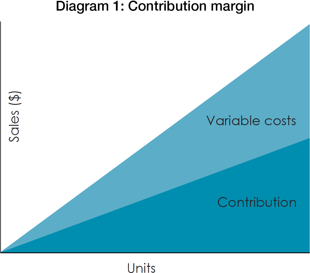 how to put margin on cost