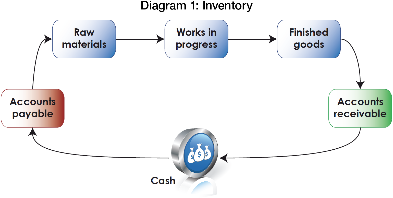 Unlocking Trapped Cash Via Inventory Treasury Today Rose Diagram1 Diagram 1