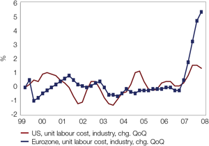 Chart 1: Europe's competitiveness has declined as companies have been unable to reduce labour cost quickly