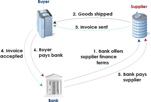 Diagram 1: The supplier finance arrangement