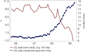 Chart 1: A self sustainable recovery is unlikely so long as credit and employment contract