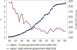 Chart 2: Japan's post bubble experience of rising debt, declining yields unlikely to be repeated by the US