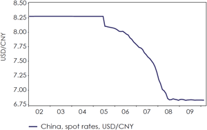Chart 1: After having adopted a managed float since 2005, China reintroduced the dollar peg in 2008