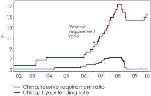 Chart 2: China has begun tightening by raising compulsory reserves, but for now interest rates are kept low