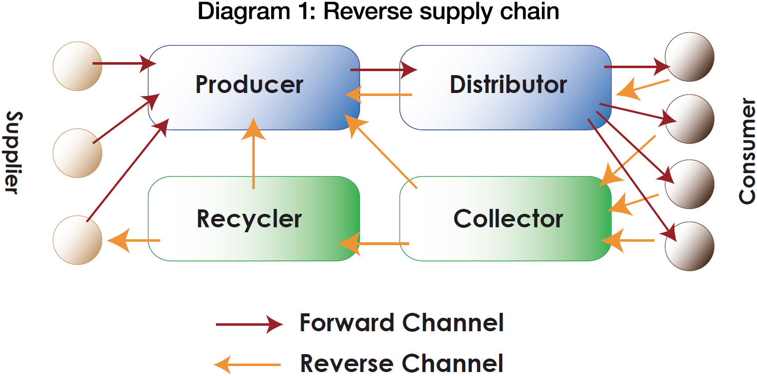 Image result for Reverse Supply Chain
