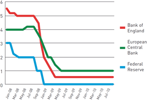 Chart 1: Interest rates 2008-2010 (%)