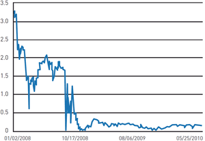Chart 2: Three month US Treasury yields 2008-2010 (%)