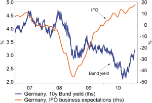 Chart 2: Improving business expectations support rising Bund yields