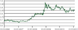 Chart 1: EUR/GBP 2006-2011