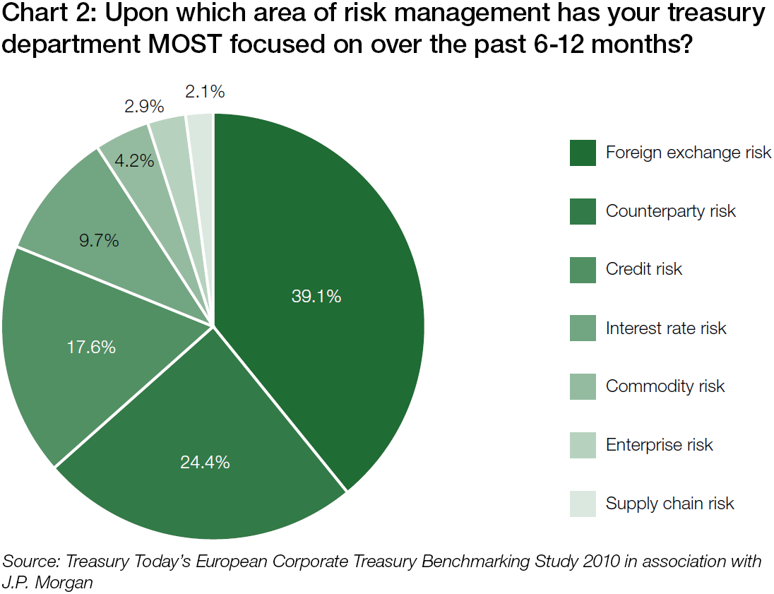 Chart 2 Upon Which Area Of Risk Management Has Your Treasury Department Most Focused On Over The Past 6 12 Months