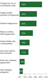Chart 3: Changes to hedging programmes since the financial crisis