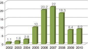 Chart 1: FDI inflows 2002 – 2010