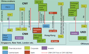 Diagram 1: How CNY turns into CNH and vice versa