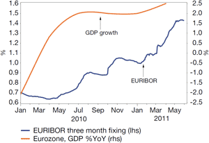 Chart 1: EURIBOR on the rise as Eurozone economy strengthened