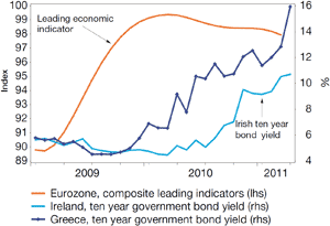 Chart 2: Rising Eurozone tensions caused by slowing growth and escalating sovereign debt problems?