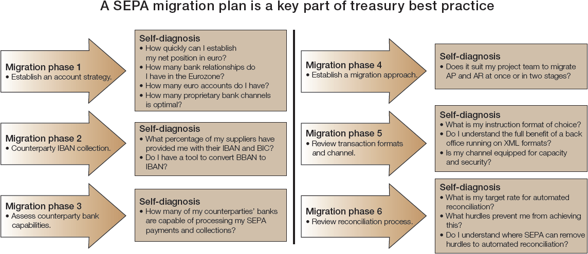 Six steps towards receivables best practice | Treasury Today