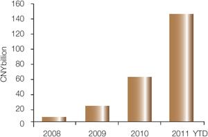 Chart 1: CNH bonds outstanding