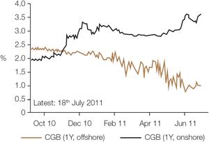 Chart 3: Weak correlation between onshore and offshore bond yields