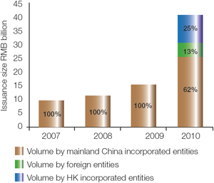 Chart 4: 2007-2010 Issuance breakdown: mainland Chinese, Hong Kong and foreign