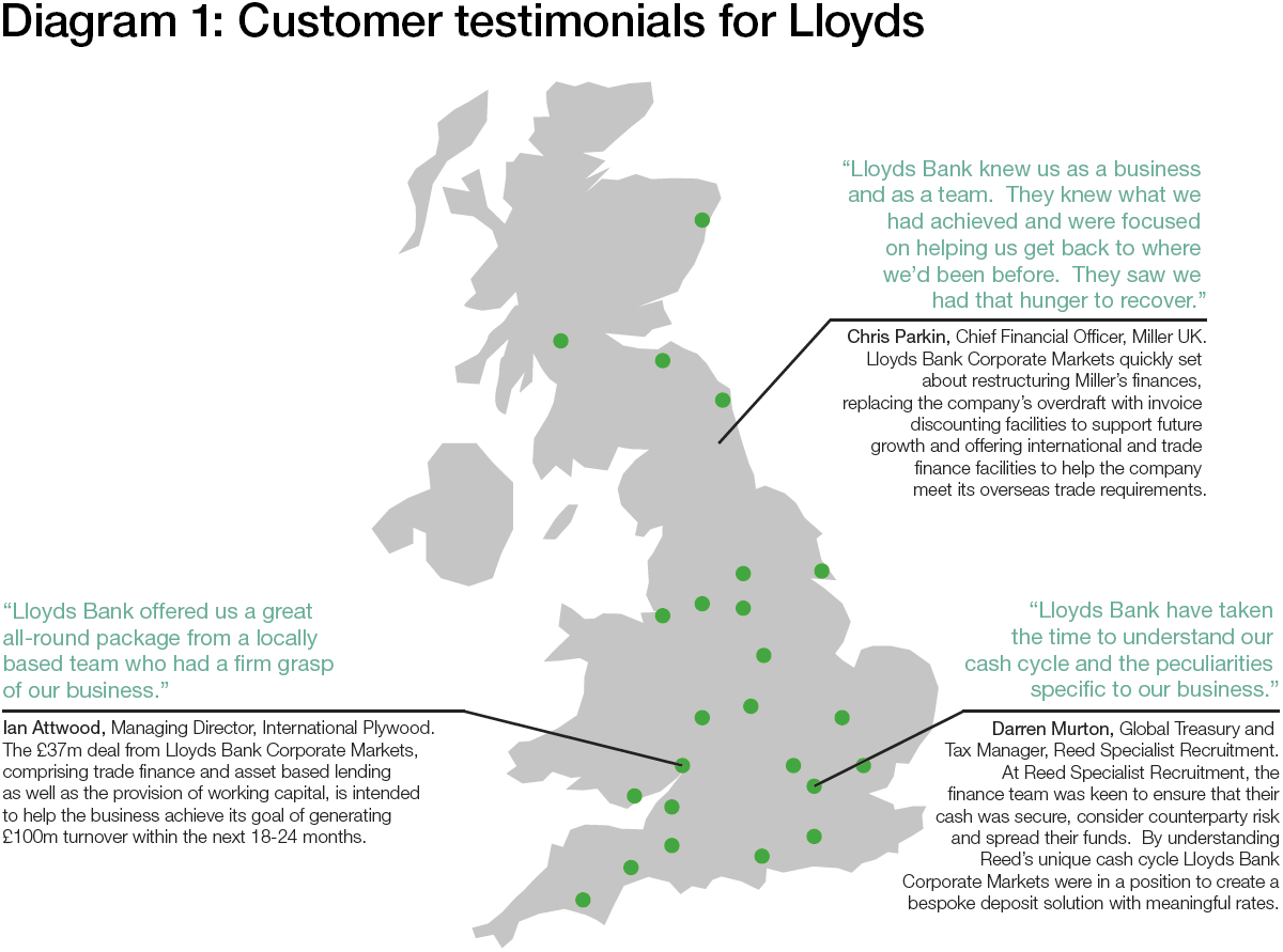 customer relationship management of lloyds banking Given these requirements crm is a vital part of banking operations   complexities arising from the partial divestment of rbs branches to the  santander group.