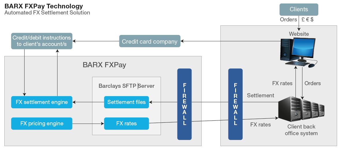 Fx options forward