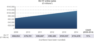 Chart 01: Forecast: EU-17 online retail sales, 2009 to 2014