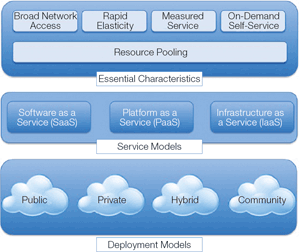 NIST visual model of cloud computing definition