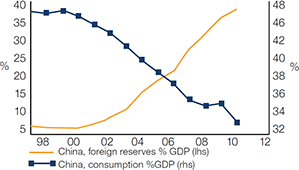 Diagram 1: To slow down the accumulation of reserves, China has to encourage consumption growth